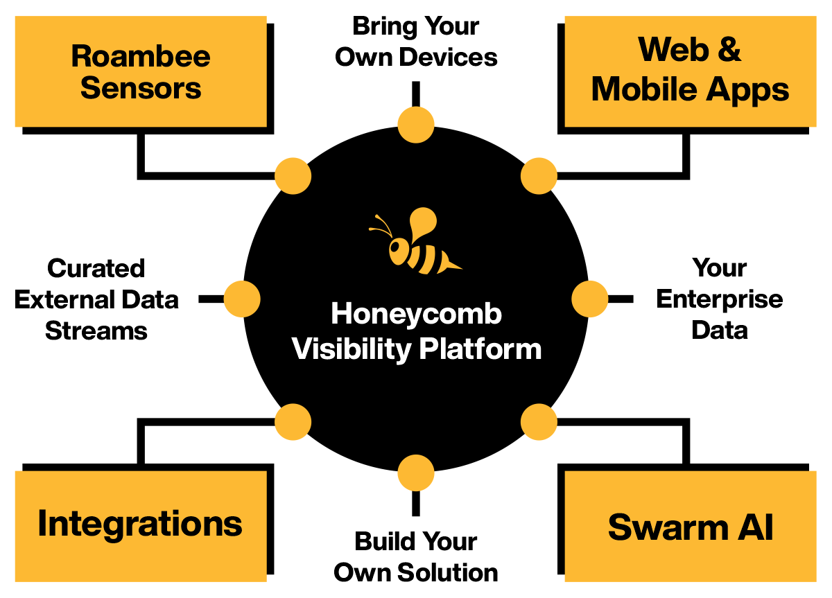 Supply-Chain-Visibility-Platform-for-Supply-Chain-and-Logistics-Monitoring-from-Roambee